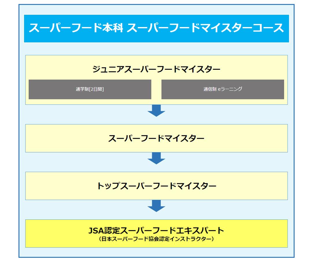 日本スーパーフード協会資格